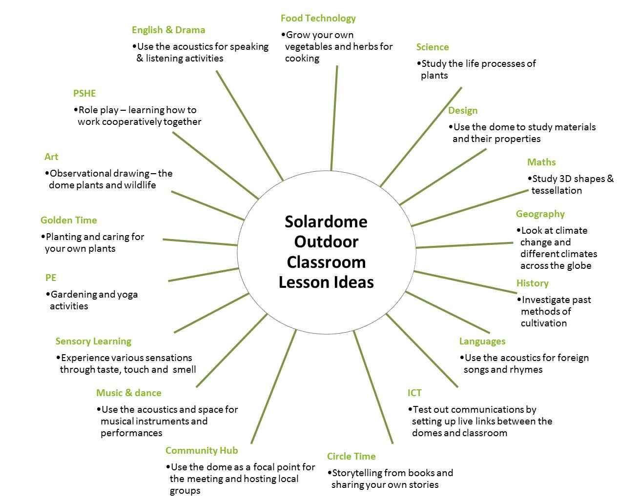 Solardome outdoor classroom lesson ideas