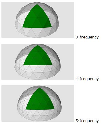 frequency of the geodesic pattern